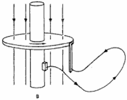 Disear Magnetmetro Asistido Por Computador